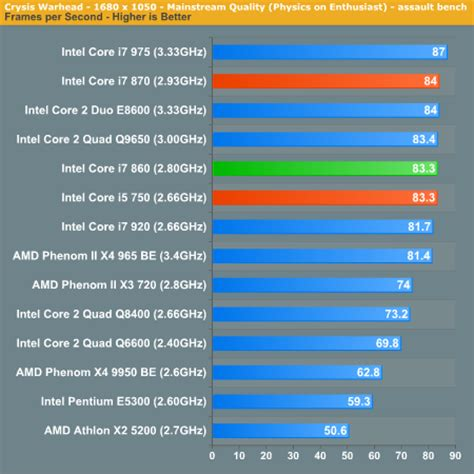 Gaming Performance - The Intel Core i7 860 Review