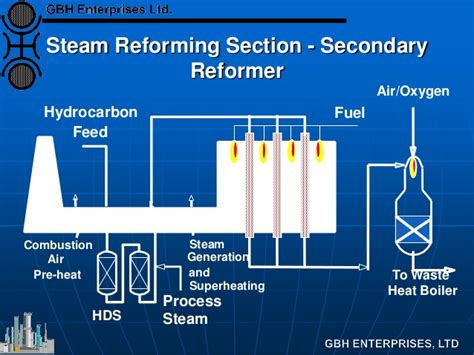 Introduction To Syngas Plant Flowsheet Options